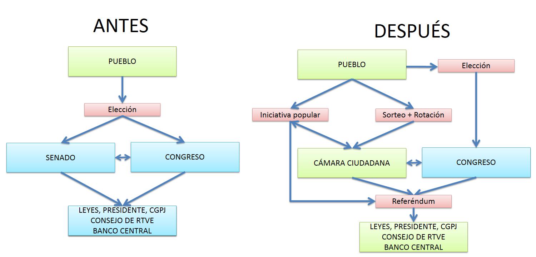 El gobierno ideal, el de quienes no quieren gobernar | Sistema en Crisis