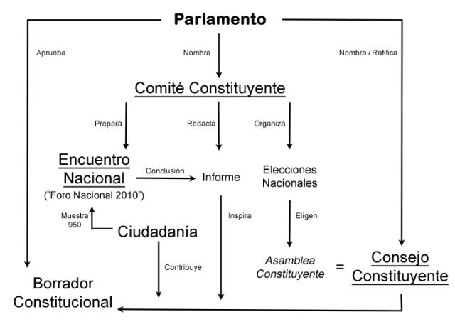 Constitutional_Diagram