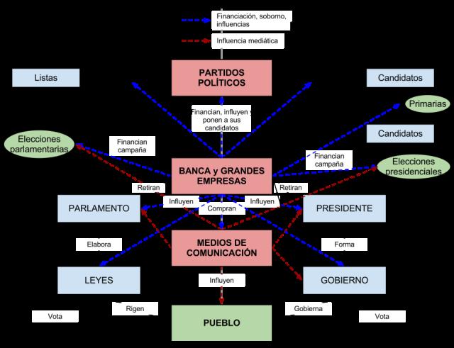 Plutocracia partitocrática