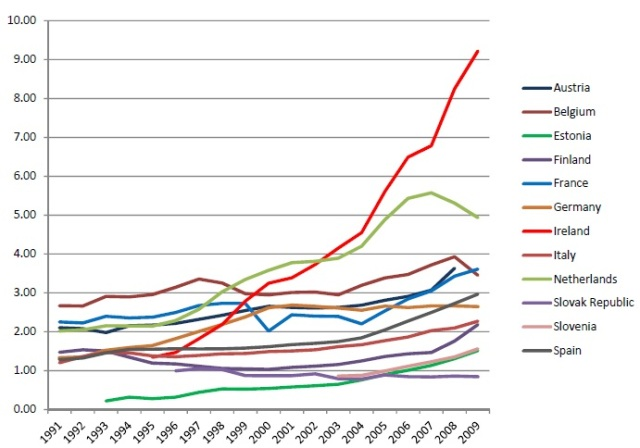 Balances Bancarios vs GDP