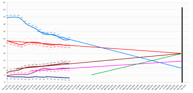ElectionMonthlyAverageGraphSpain2015_v2