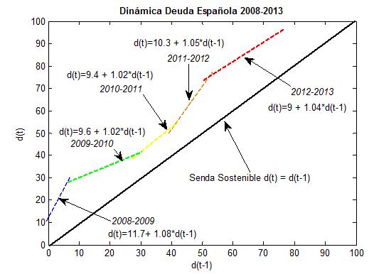 Dinámica Deuda 2