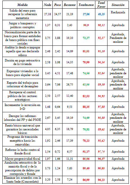 Tabla Economía ATD
