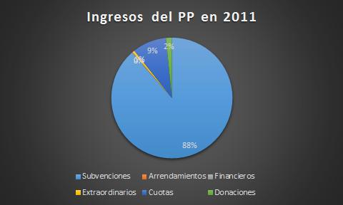 Ingresos2011_grafico