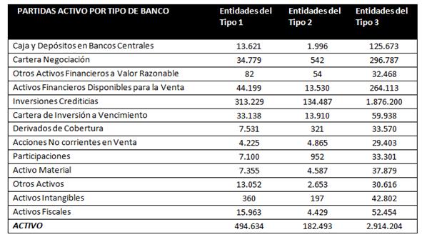 Españoles: Su banco ha muerto. Desglose-activos