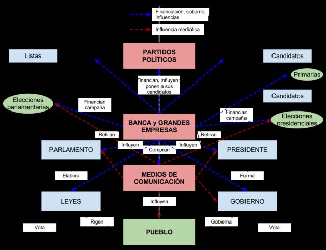 plutocracia-partitocrc3a1tica