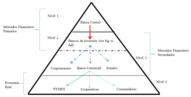 Piramide_Bancaria
