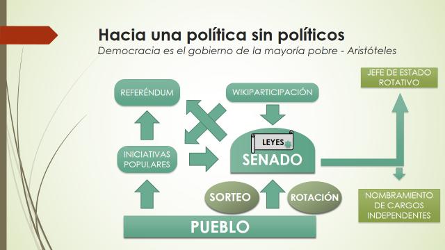 PoliticaSinPoliticos