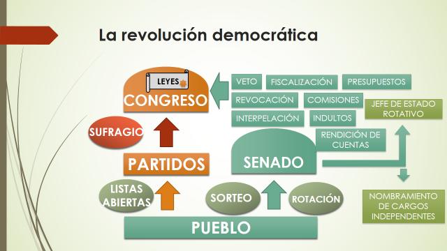 RevolucionDemocratica