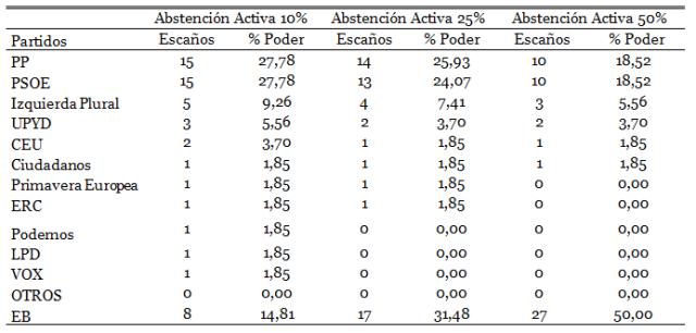 EB y ABStencion Activa