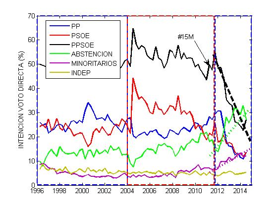 Evolucion_INT_Voto_V1