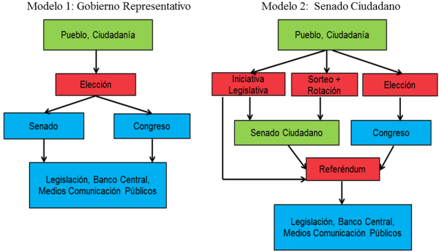 Figura 1_Modelos