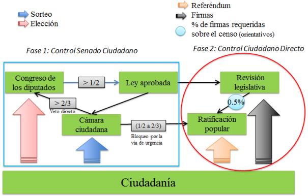 Figura 2_Control Legislativo