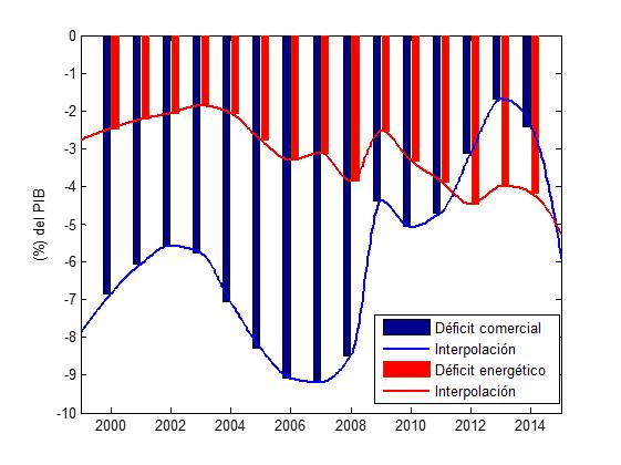 Deficits_Comerciales_Energi