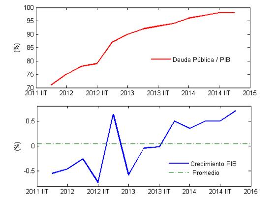 Deuda_PIB