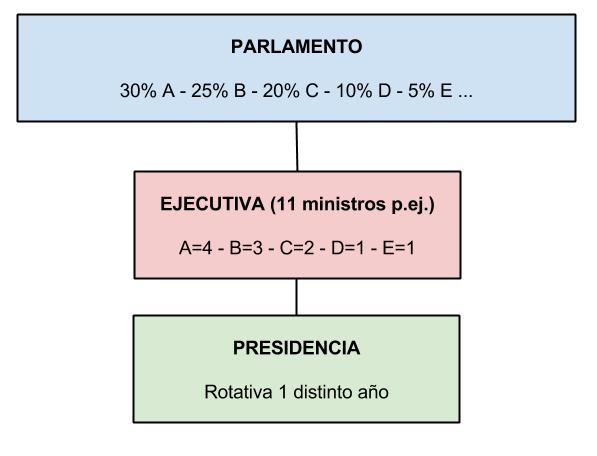 Sistema Colegiado