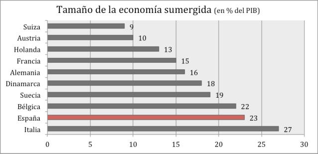 EconomiaSumergida.png