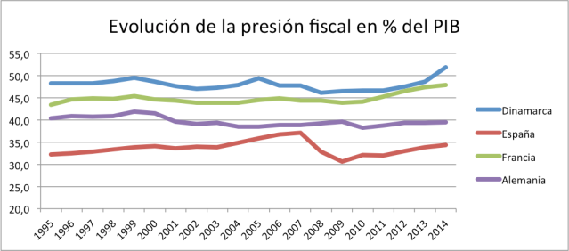 PresionFiscal.png