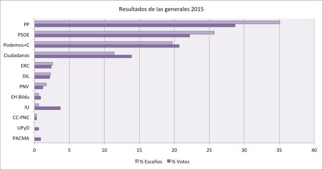 resultados2015