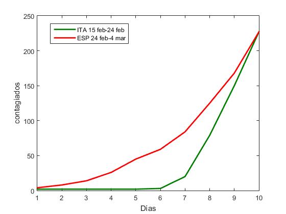 Desfase10dias_ITA_ESP
