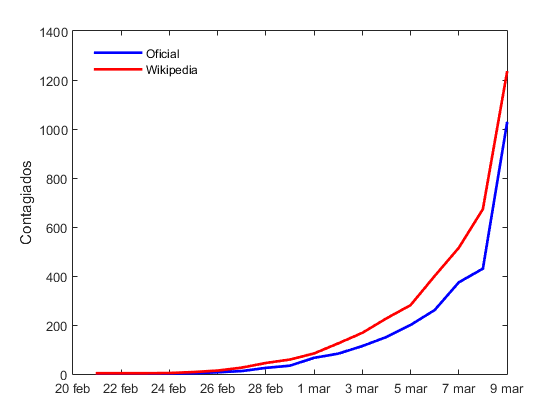Graph1_Wiki_vs_Official1